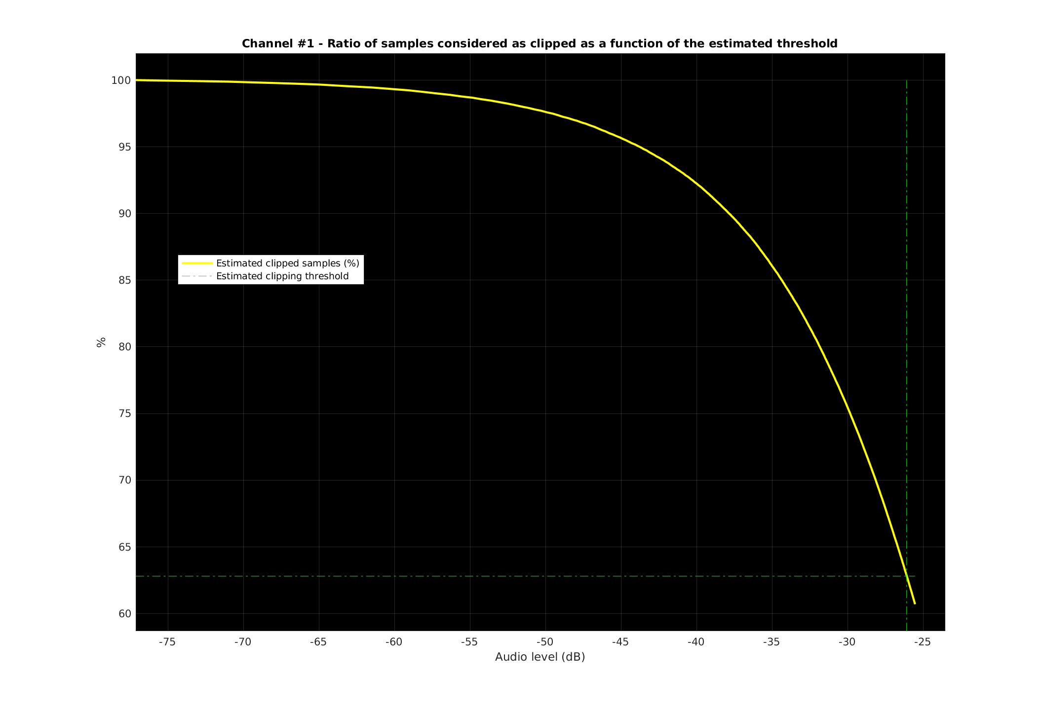 Channel 1 estimated clipping threshold